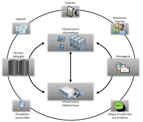 Entreprise gestion industries assurez votre s curit for Exterieur topologie